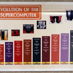 A quaintly out-of-date chart depicting some details of the evolution of the supercomputer, from the '60s through the early '90s.