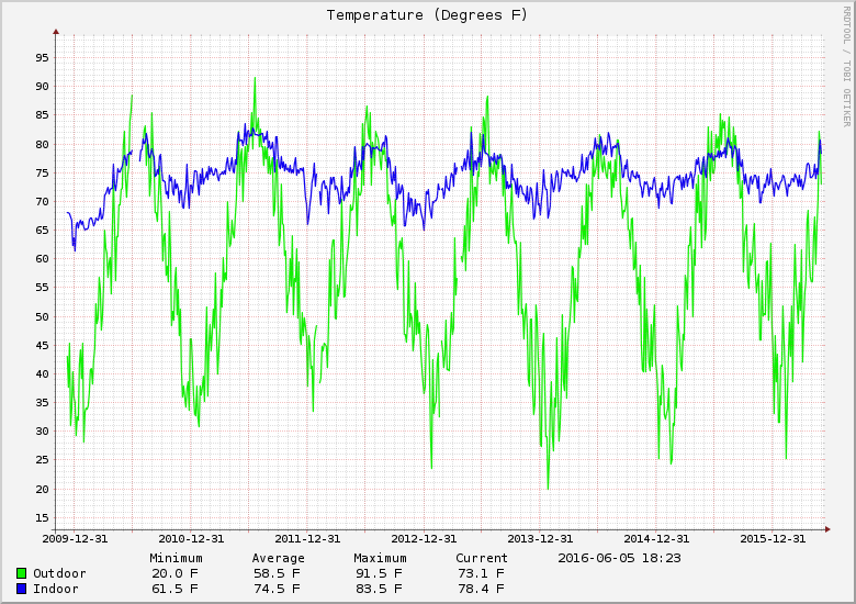 My logged temperatures since 2009.