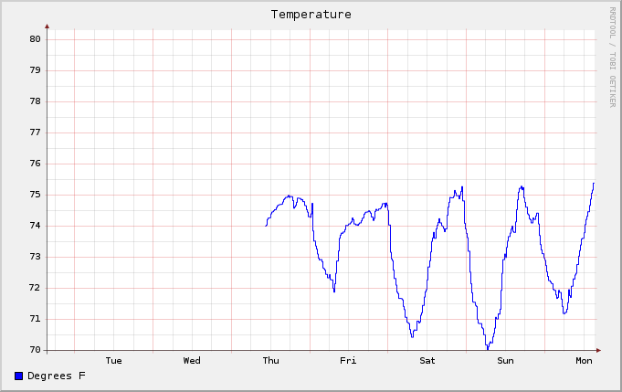 Graph of temperature over (most of) the past week