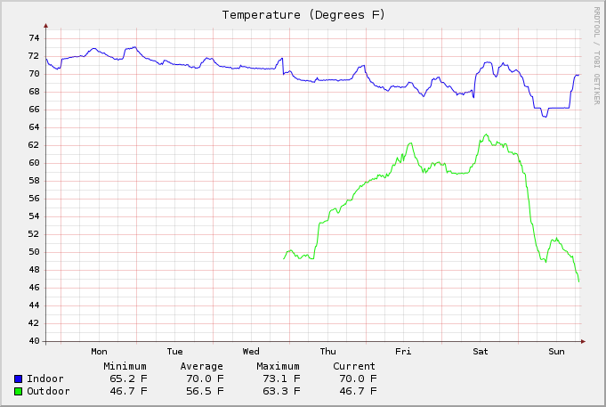Graph of temperature data.